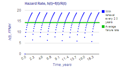 Non-constant hazard rate with scheduled maintenance