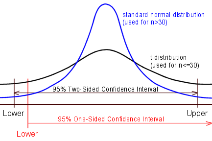 Standard Normal and t-distributions