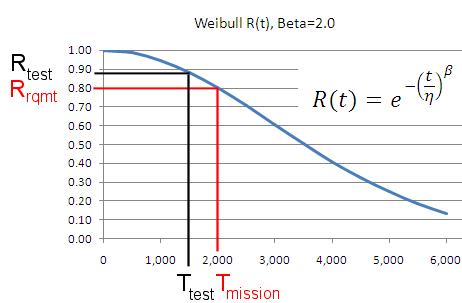 Sample Size Calculator - Binomial Reliability Demonstration Test